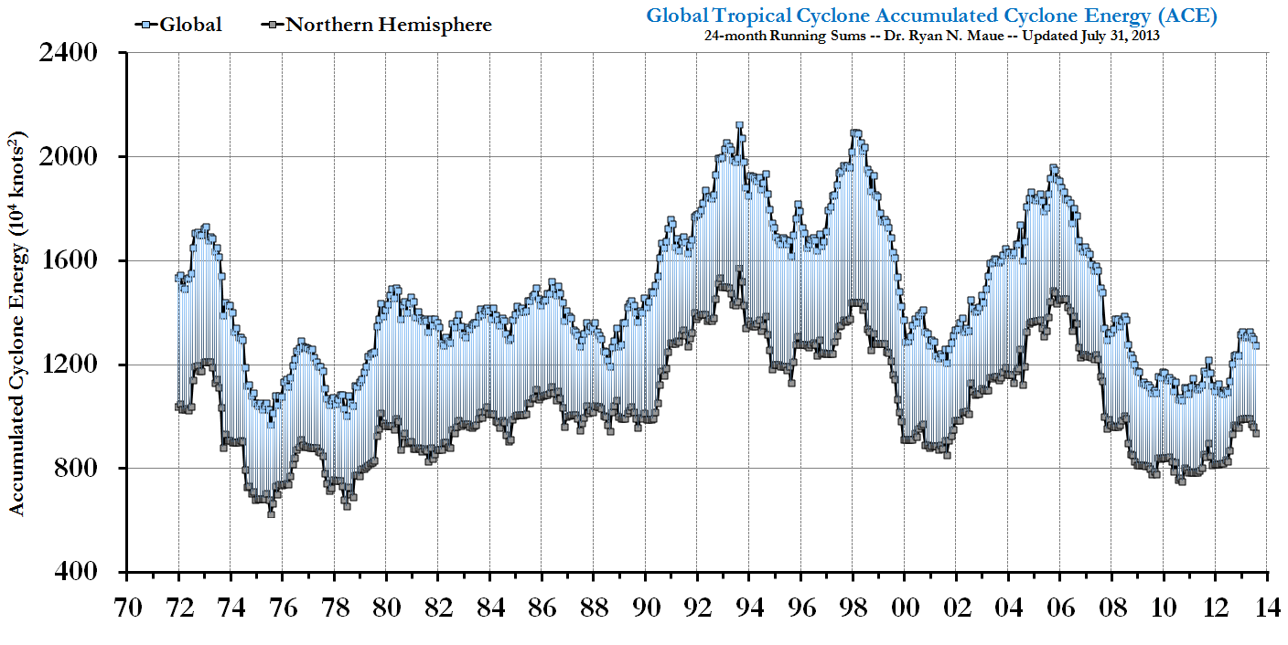 Global Tropical Cyclone Activity still at 30 year low global running ace